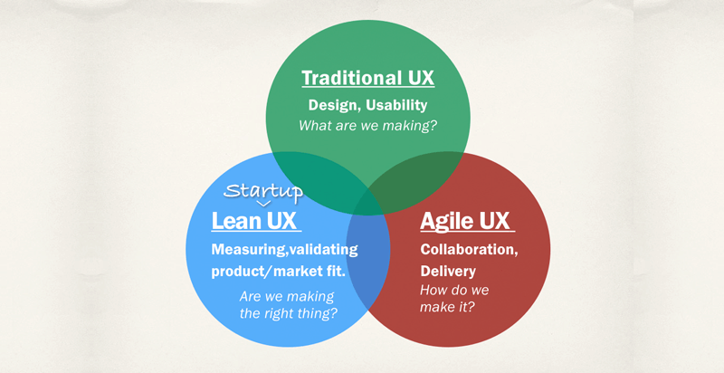 Lean and Agile UX standards