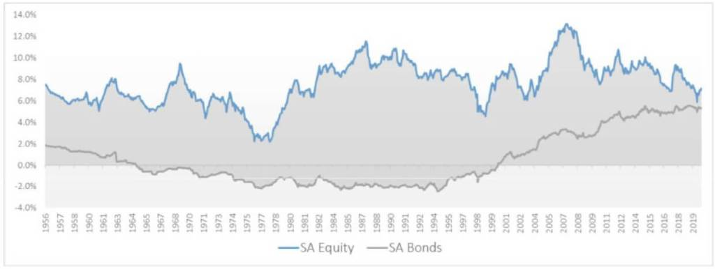 30-year-return-sa-inflation