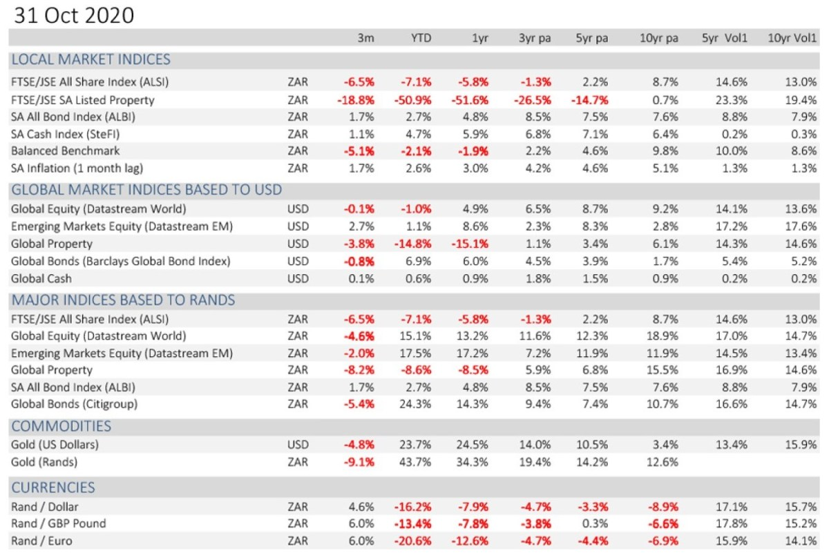 local-market-indices-oct