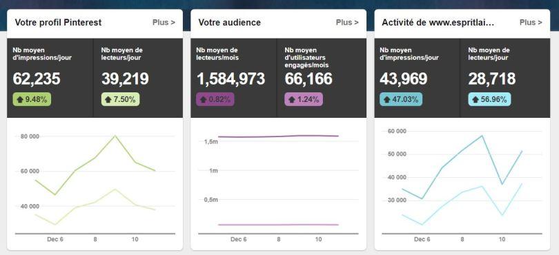 statistique de trafic Pinterest
