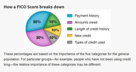 Cancel Credit Card Credit Score
