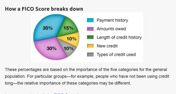Churning Credit Score