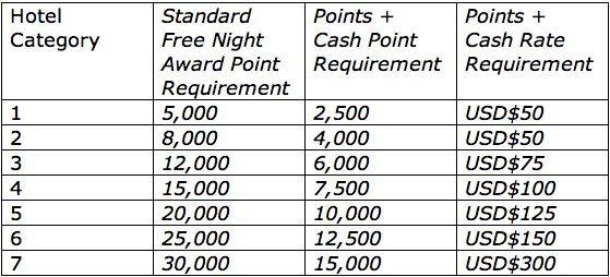 Points Cash Coming To Hyatt