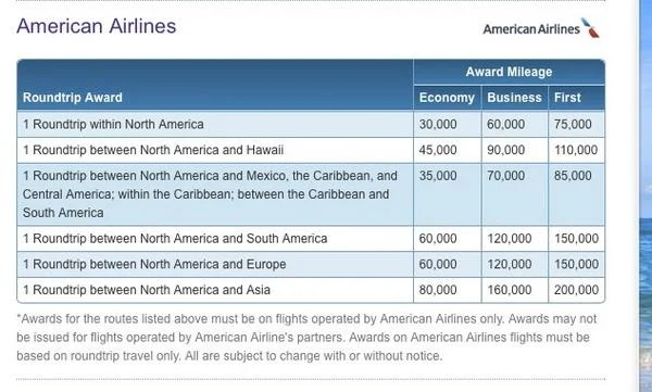 Use Hawaiian Air Miles to Fly on Other Airlines