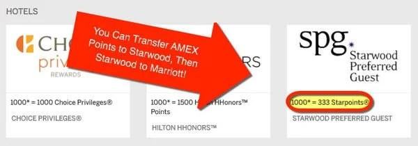 Transfer AMEX Membership Rewards Points To Marriott