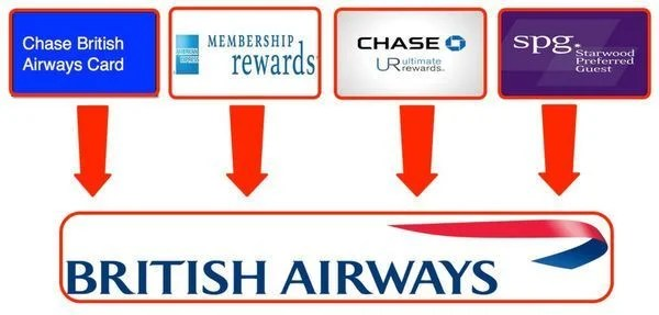 News You Can Use – 1,000 Free United Miles, American Express SkyGuide Lounge Pass Restriction & 30 % American Express Membership Rewards Transfer Bonus to British Airways