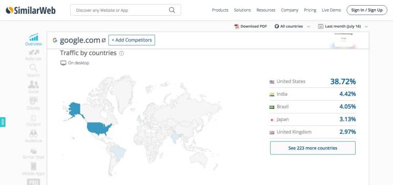 SimilarWeb Traffic by countries