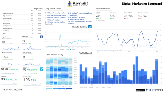 St Michael's Learning Academy social media dashboard