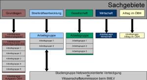 Abb. 3: Sachgebiete der Arbeitsgruppen innerhalb der BHRK.