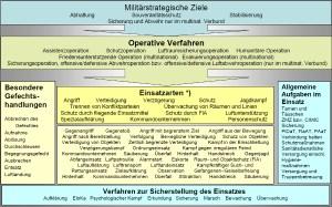 Abb. 7: Verfahren im ÖBH 2010