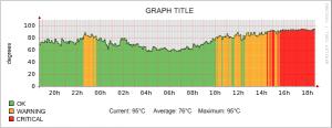 Graph temp want