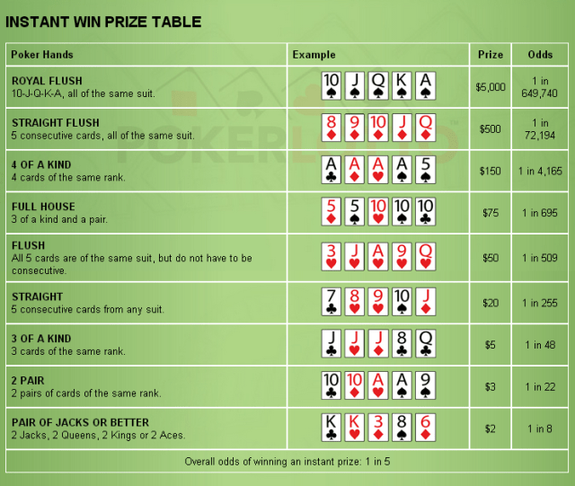 Poker Lotto Instant Win Prize Table