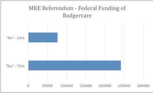 milwaukee-referendum-federal-funding-badgercare-2014-general-election-results
