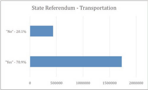 wisconsin-referendum-transportation-funds-2014-general-election-results