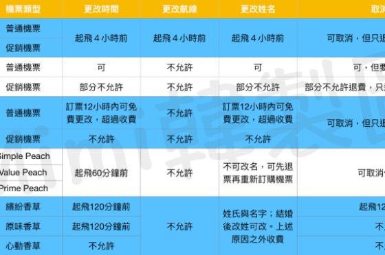【廉航改機票】日本廉航改名、改期和退票費用整理!搶救機票大作戰~
