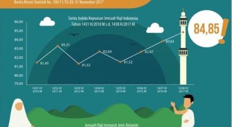 Indeks Kepuasan Jemaah Haji Indonesia Meningkat
