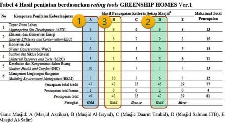 Konsep Ilmiah Pemeringkatan ecoMasjid (Oleh: Dr. Hayu S. Prabowo)