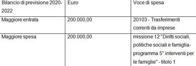bilancio previsione 2020-2022.jpg