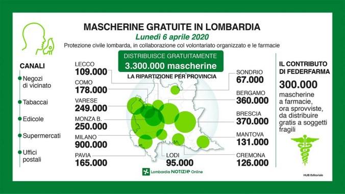 mascherine gratuire regione lombardia