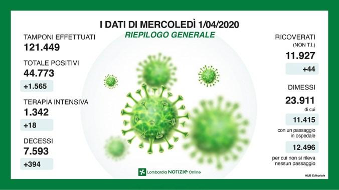 riepiloco coronavirus lombardia 1 aprile 2020.jpg
