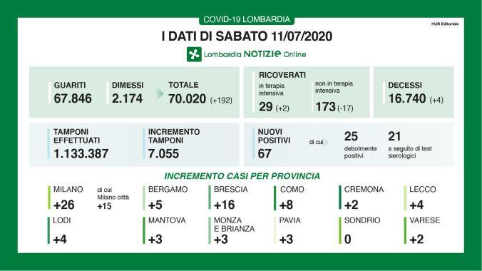 casi per provincia dell'11 luglio.JPG
