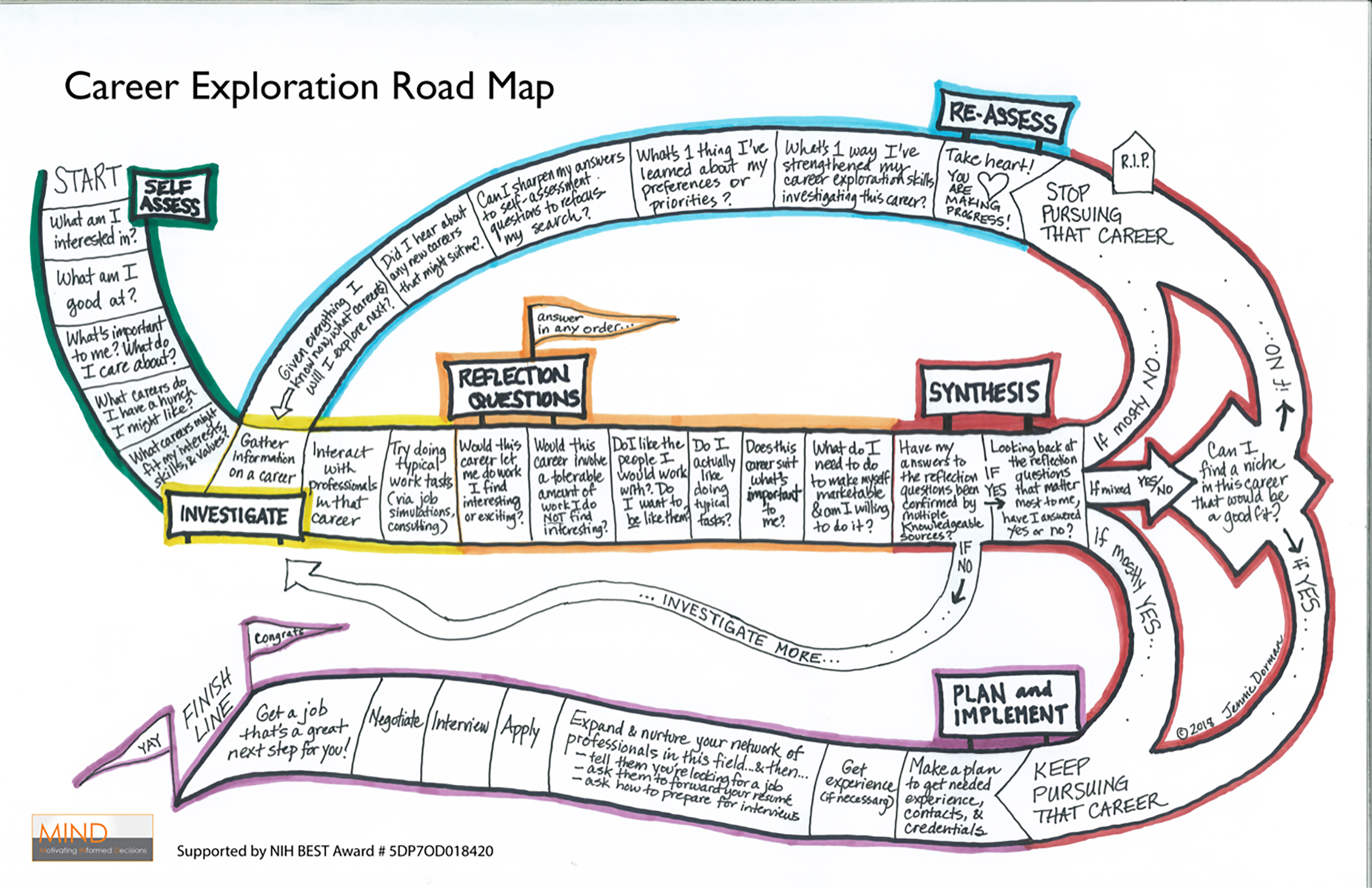 Career Exploration Road Map