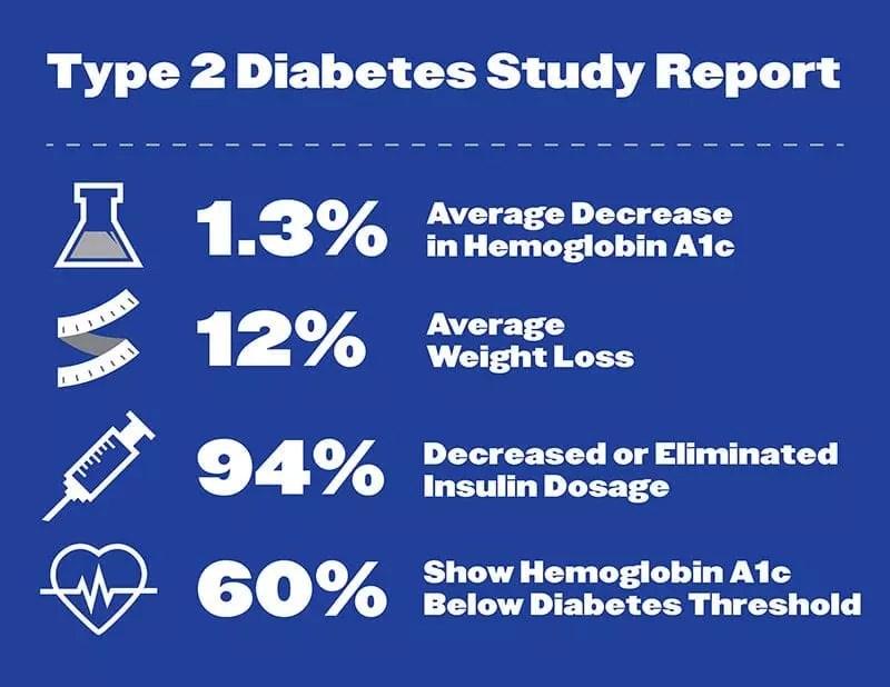 ketogenic diet type 2 diabetes study report