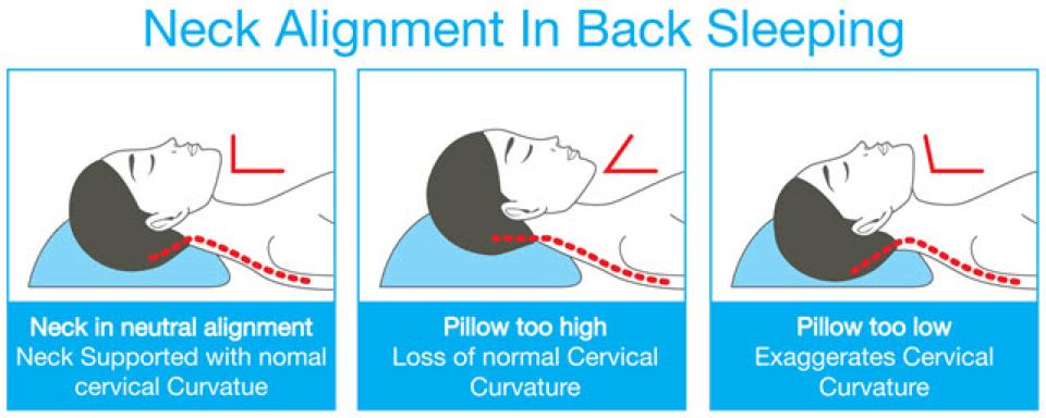 choosing the best pillow for neck pain