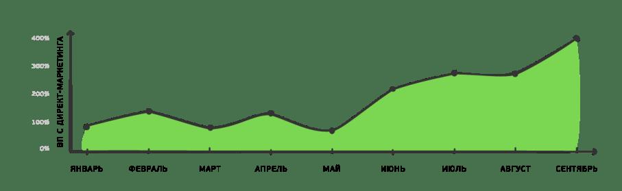 Данные роста валовой прибыли по email-каналу из 1С
