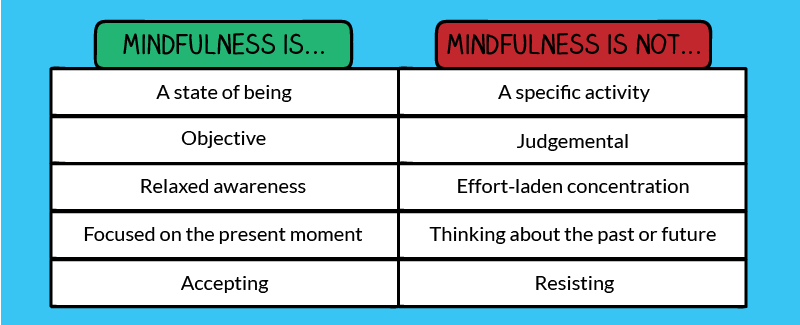 Core elements of mindfulness