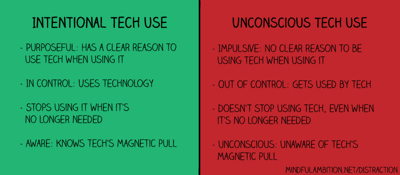 unconscious vs. intentional