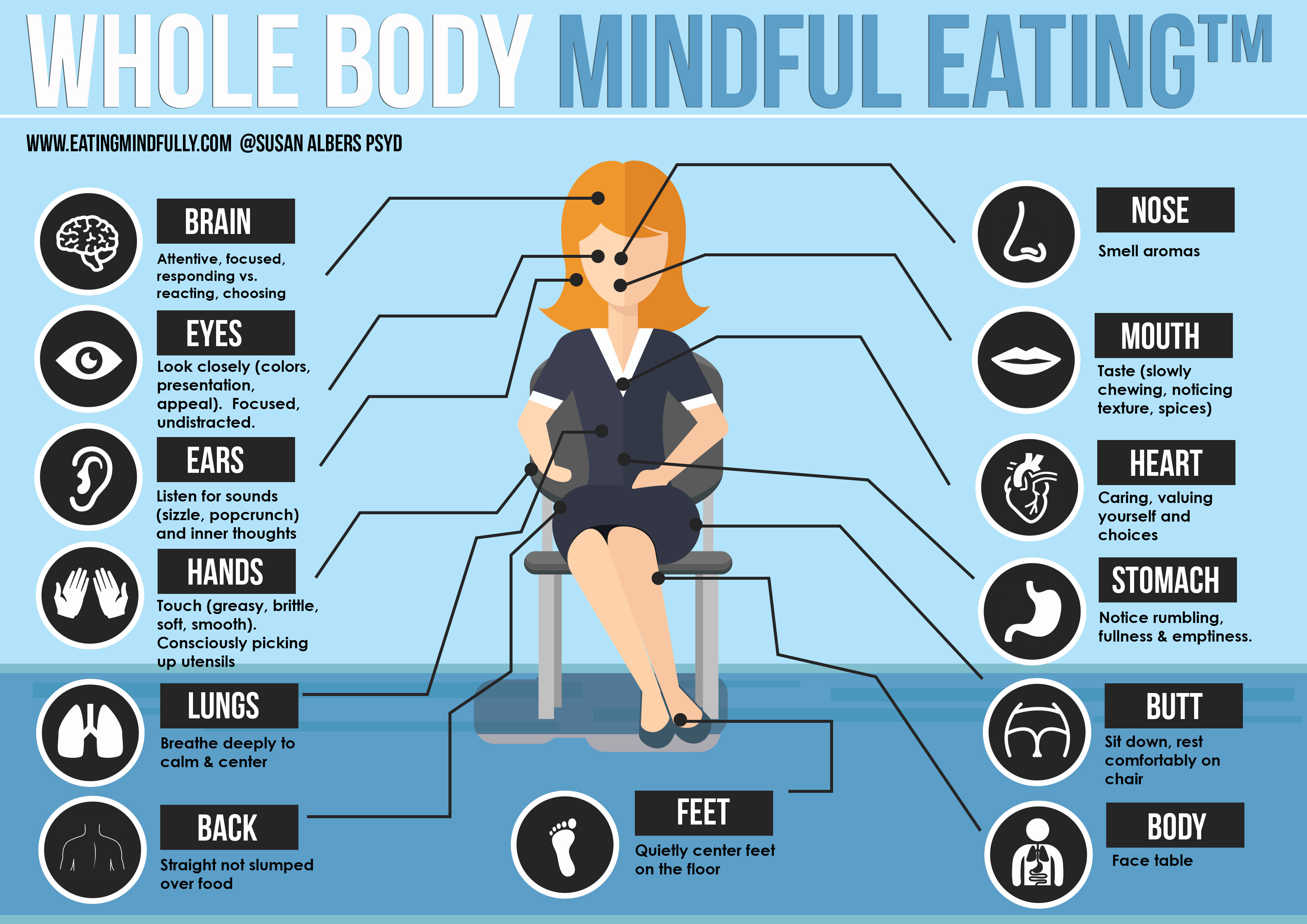 New Mindful Eating Infographic For You Bonus Download