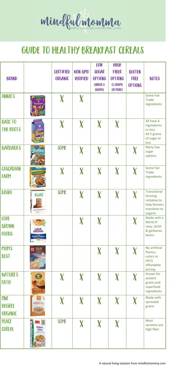 Guide to Healthy Breakfast Cereals