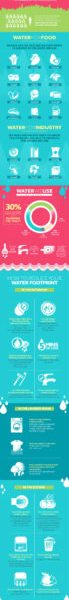 The Growing Global Water Footprint (Infographic)
