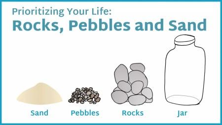 Rocks, Pebbles, Sand