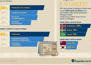 Infográfico de Férias Expedia.com