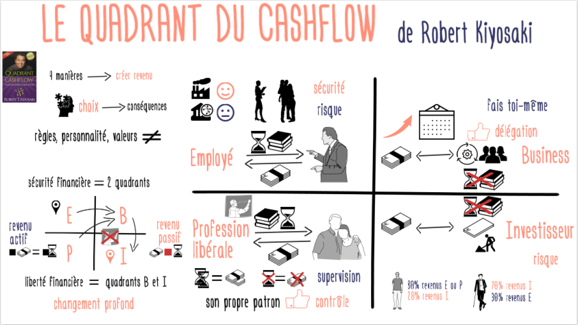 Les Quadrants du Cash Flow de R. Kiyosaki