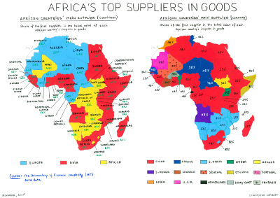 Africa's top suppliers