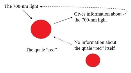 Information of a red color quale