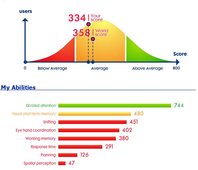 Результаты тестирования когнитивных способностей