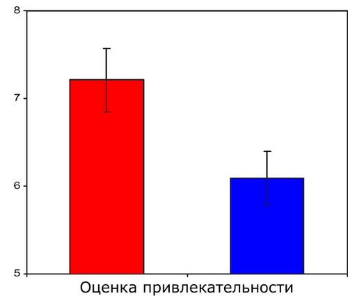 Оценка привлекательности женщины в зависимости от цвета ее одежды