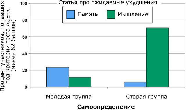 Влияние самоопределения на результаты теста на деменцию ACE-R