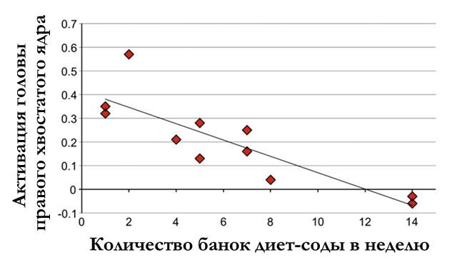 Снижение активации головы хвостатого ядра в зависимости от потребления диетических напитков