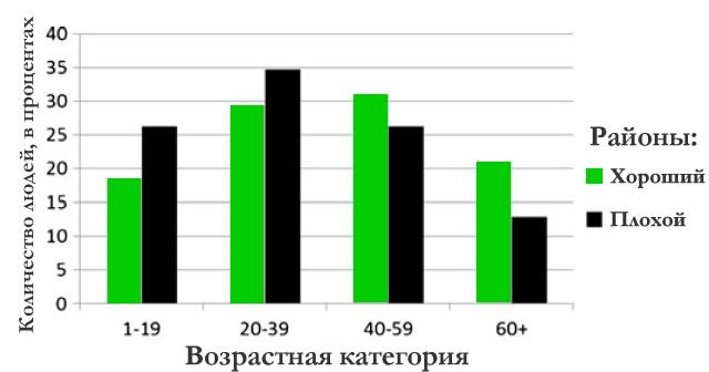 Процент людей разного возраста, наблюдаемых на улицах в двух разных районах города
