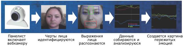 Кодирование эмоций Affdex Facial Coding