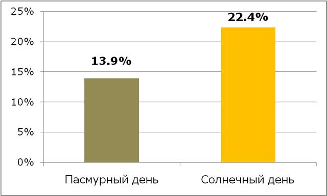 Процент девушек, согласившихся дать номер телефона, в зависимости от погоды