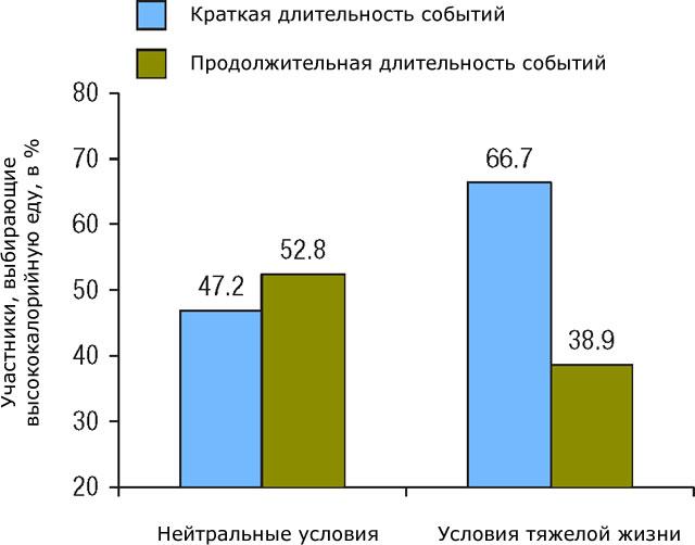Зависимость потребления высококалорийной еды от длительности событий