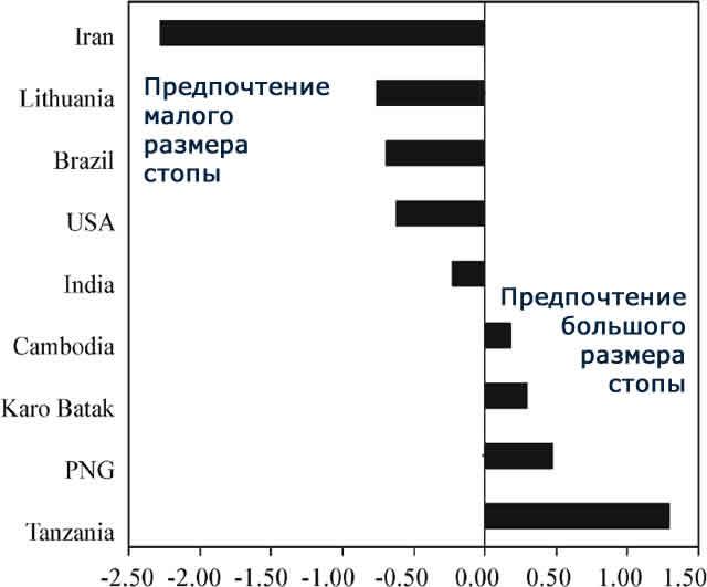 предпочтения размеров стоп у женщин в разных странах