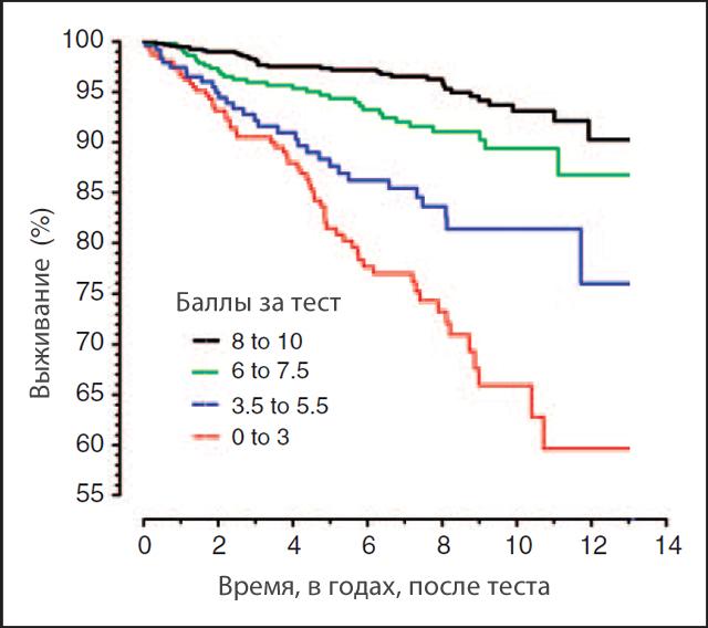 Анализ выживаемости