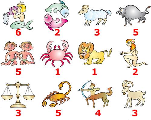 распределение участников по знакам зодиака